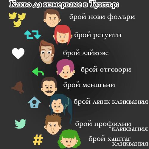 Туитър показатели за маркетинг резултати