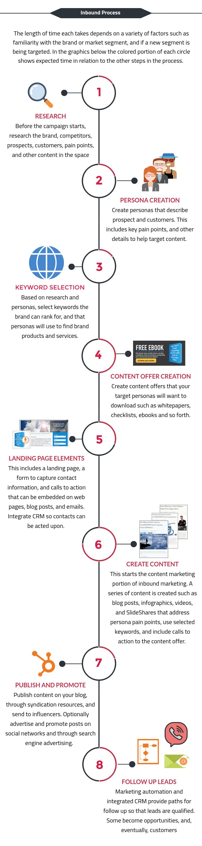 Inbound маркетинг инфографика