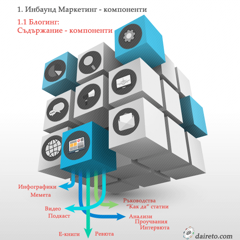 Инфографики за инбаунд маркетинг