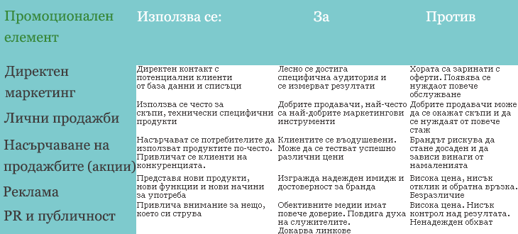 Промоционален микс таблица