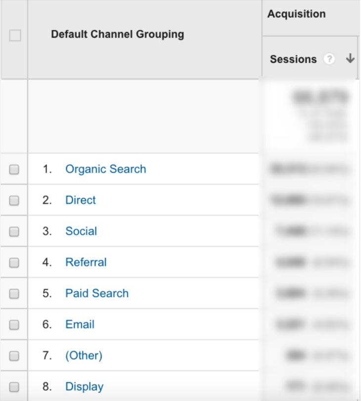 Гугъл Анализи категории
