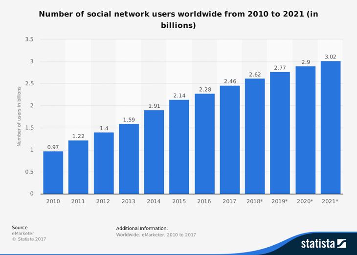 потребители на социални мрежи в света