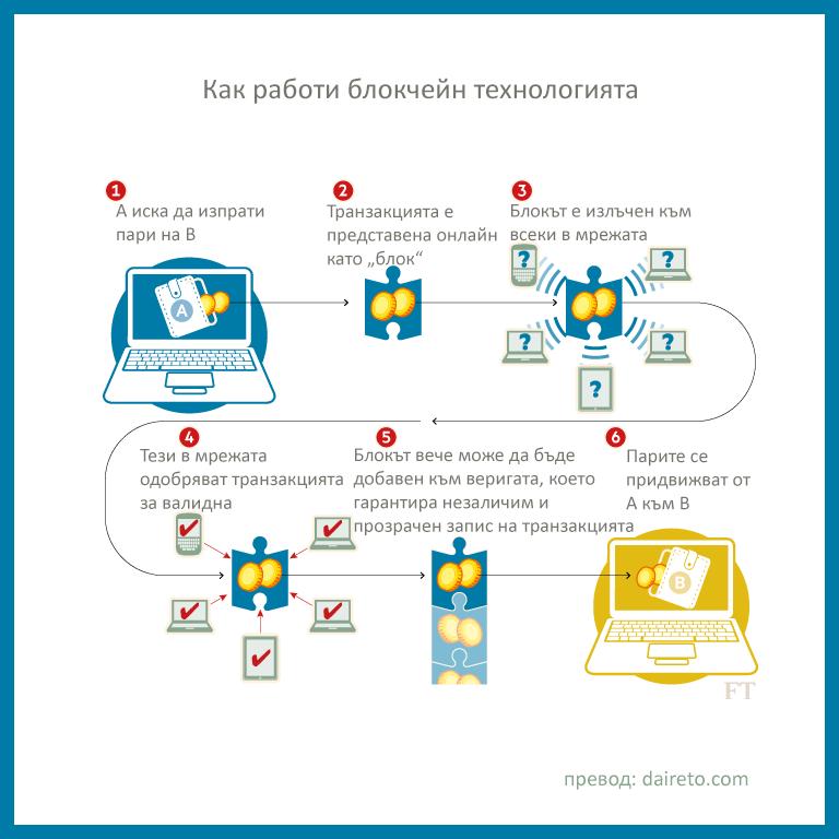 блокчейн - инфографика как работи