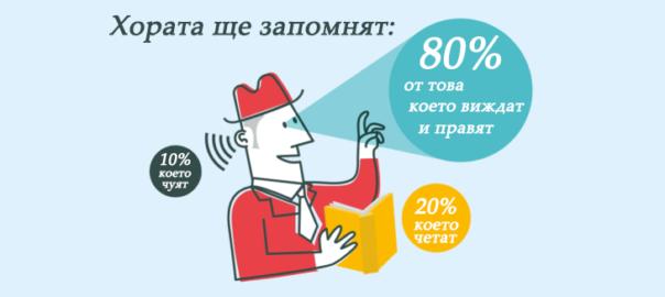 Инфографики за маркетинг