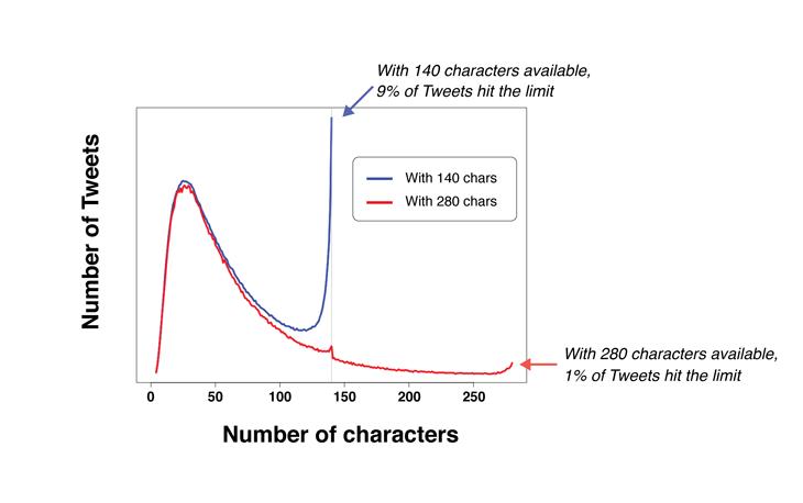 графика Туитър 280 символа