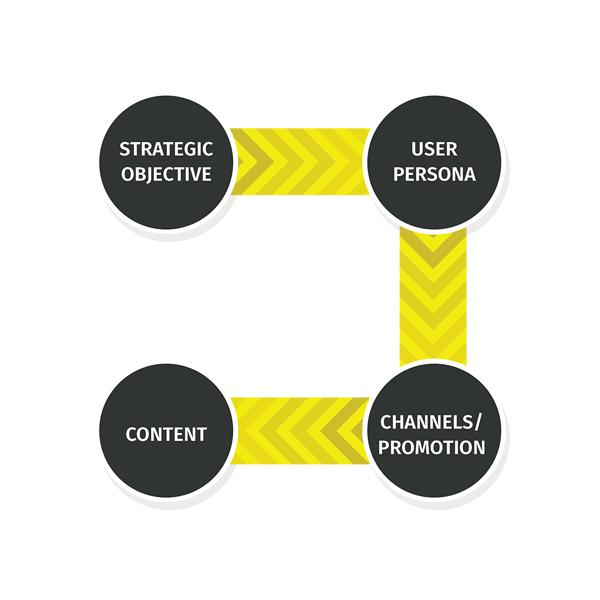 правилна стратегия за контент маркетинг