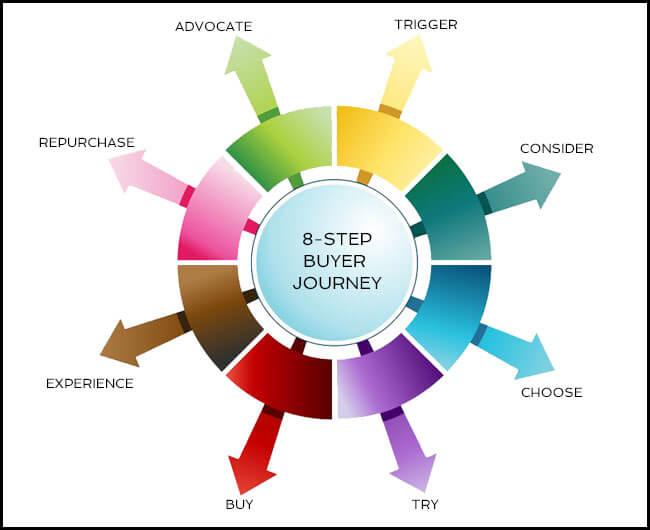 потребителска пътека - 8 стъпки